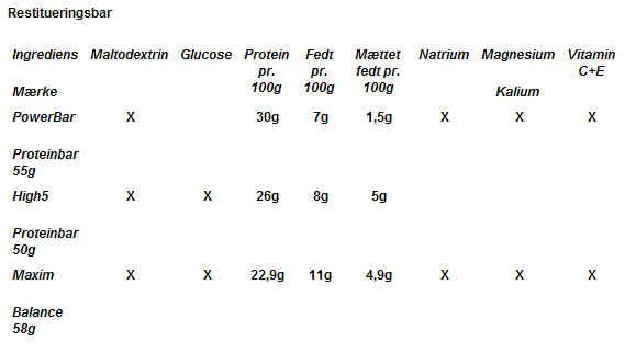 hurtige og langsomme kulhydrater