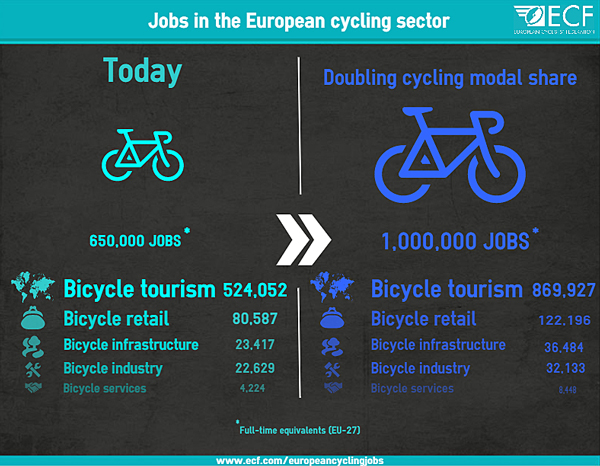 ECF-Cycling-Sector