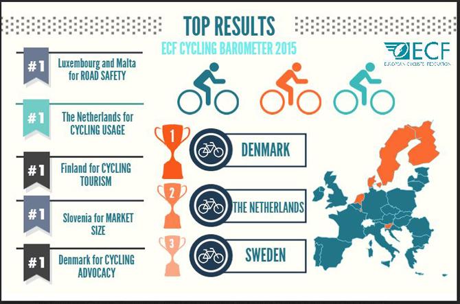 Danmark indtager også i 2015 førstepladsen på ECF cykelbarometer