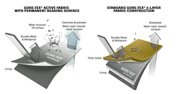 GoreTex-Active-Membrane-02