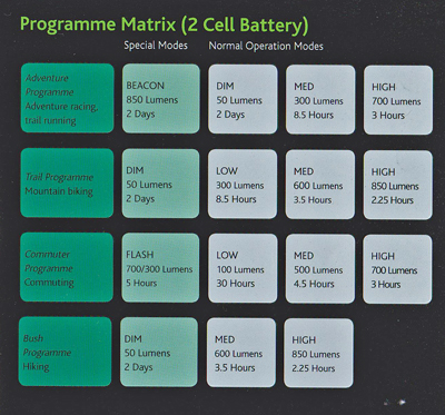 Gloworm-program-matrix