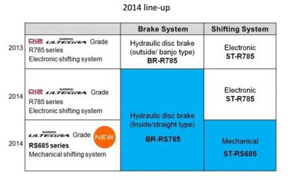 Shimano 2014 line up