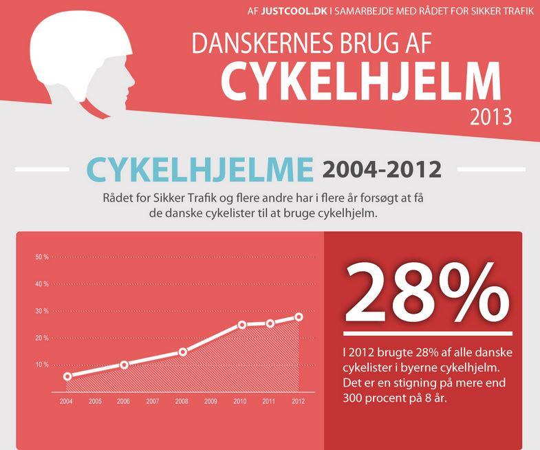 Danskerne er blevet klogere, men det er drengene ikke.